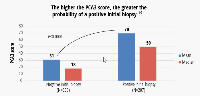 The higher the PCA3 score, the greater the probability of a positive initial biopsy